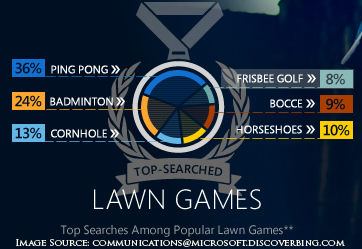 Frisbee Golf has 8% of searches, coming in at #6 of searched outdoor activities on Bing.